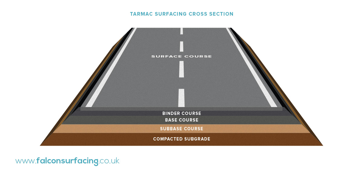 Falcon Surfacing Tarmac surfacing